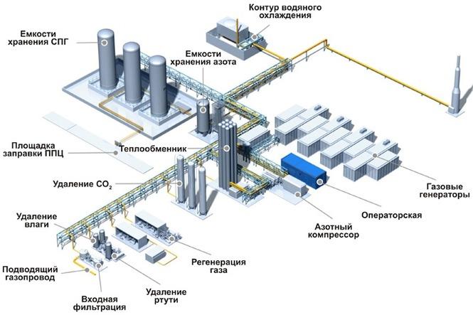 Завод по производству сжиженного природного газа в Томской области